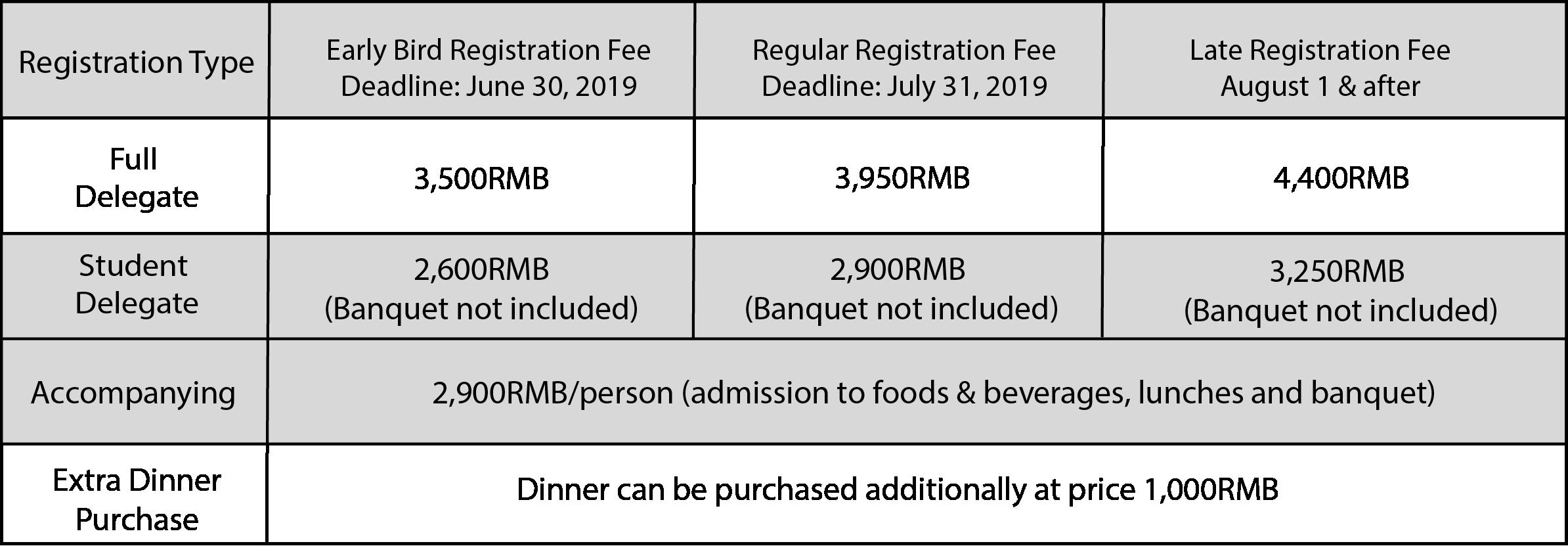 Registration Fee RMB